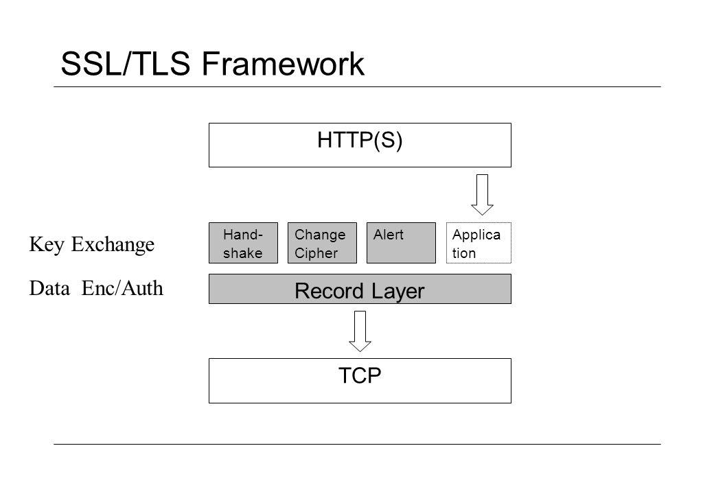 SSL/TLS Record Layer HTTP-Data Lengthhttp3.1 Lengthhttp3.1 Lengthhttp3.1Padd.MACP.