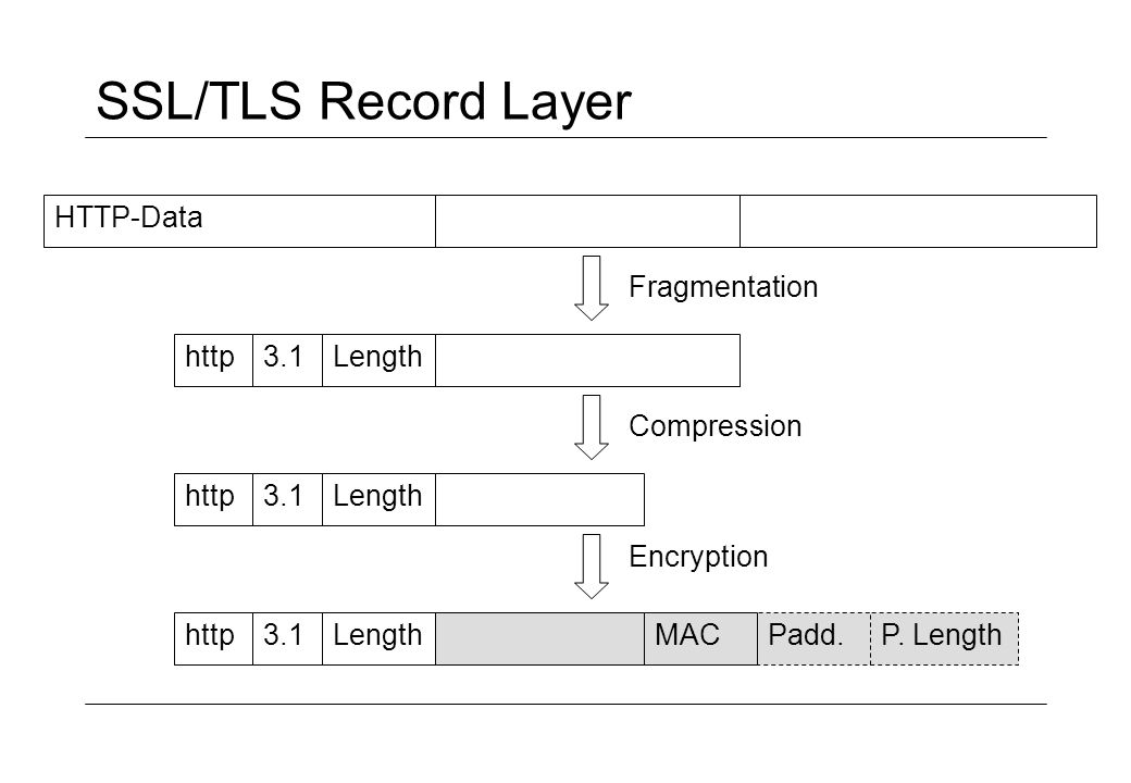 SSL/TLS Record Layer HTTP-Data Lengthhttp3.1 Lengthhttp3.1 Lengthhttp3.1Padd.MACP. Length Fragmentation Compression Encryption