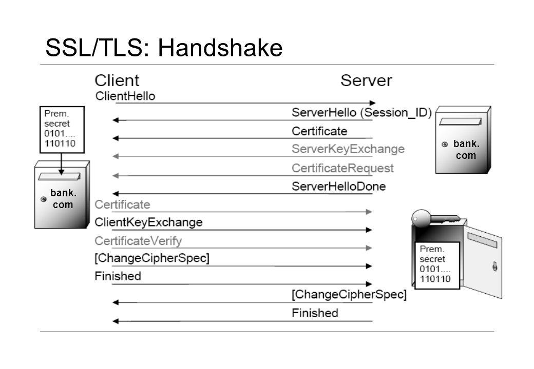 SSL/TLS: Handshake bank. com bank. com