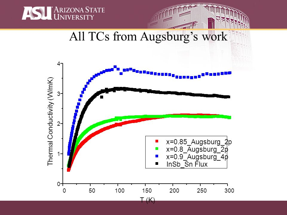 All TCs from Augsburgs work
