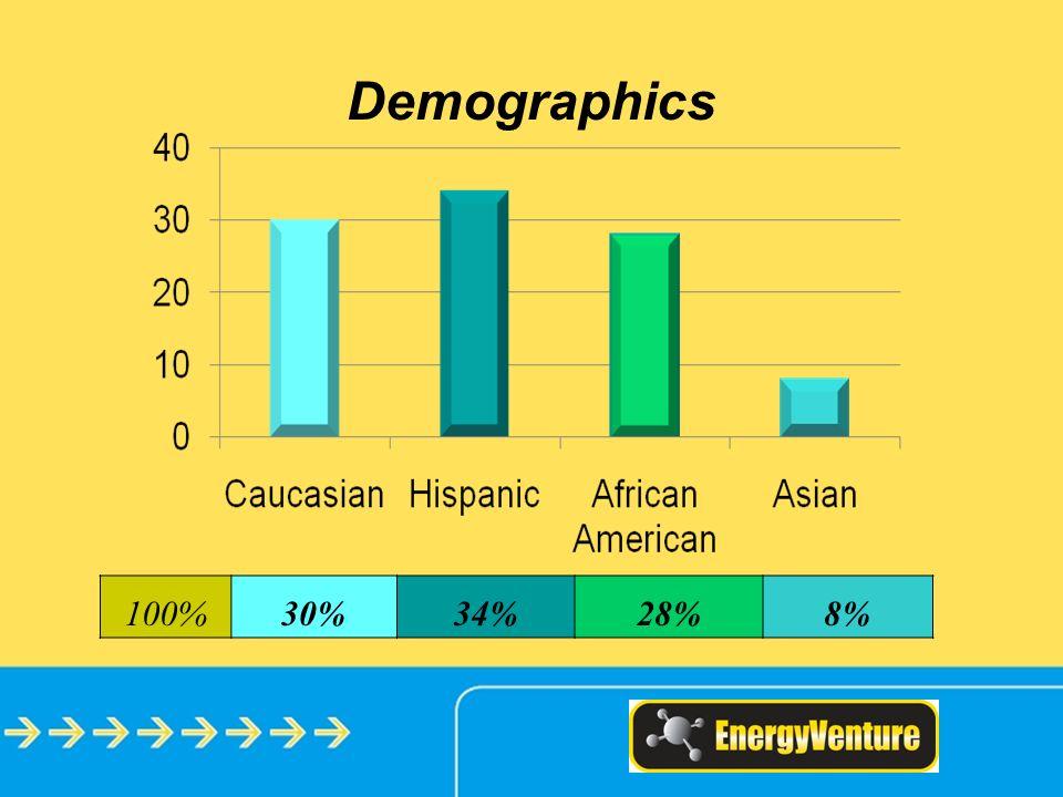 Demographics 100%30%34%28%8%