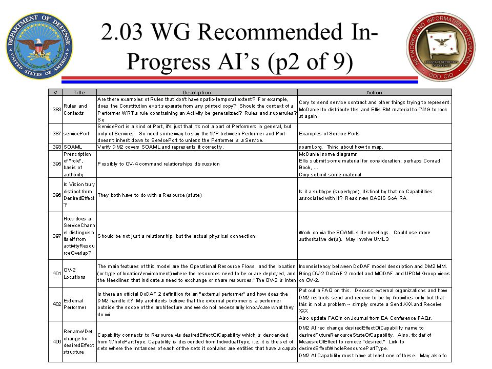2.03 WG Recommended In- Progress AIs (p2 of 9)