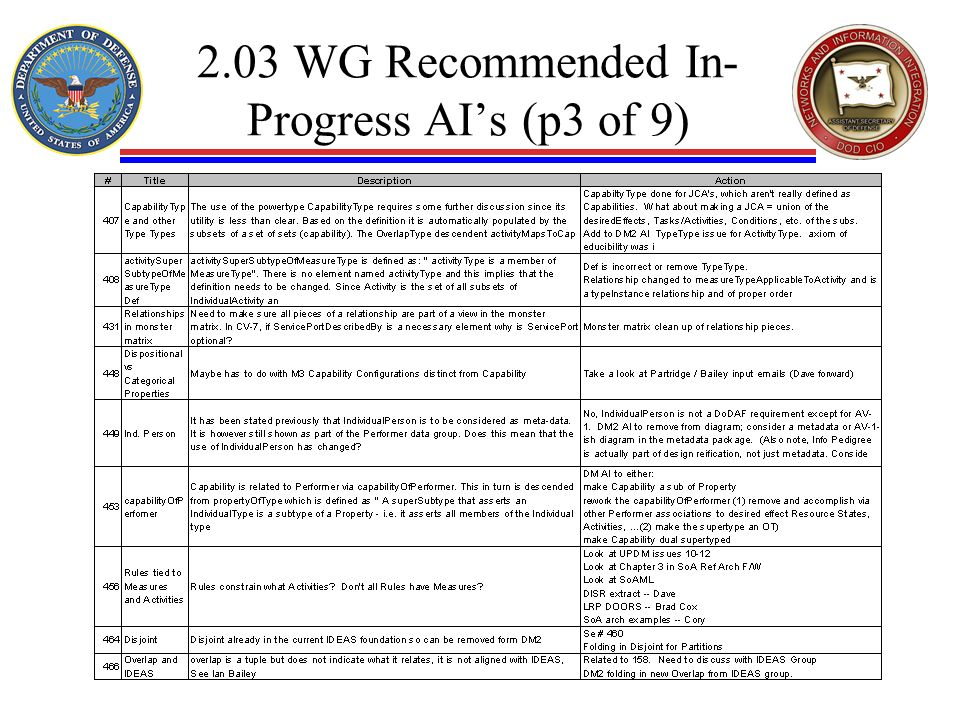 2.03 WG Recommended In- Progress AIs (p3 of 9)