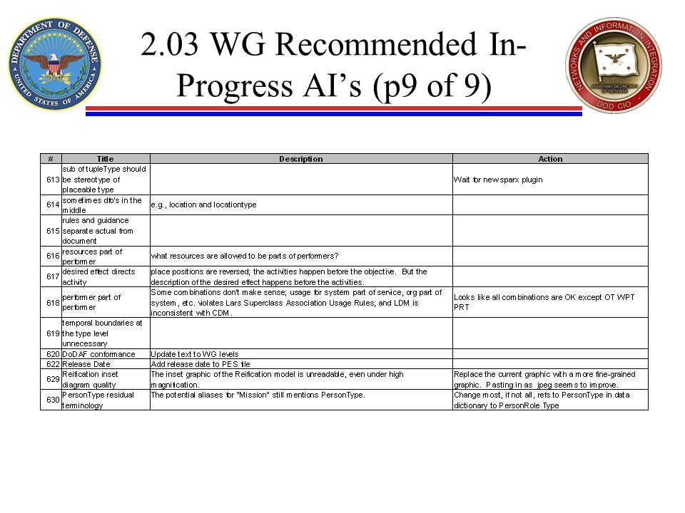 2.03 WG Recommended In- Progress AIs (p9 of 9)