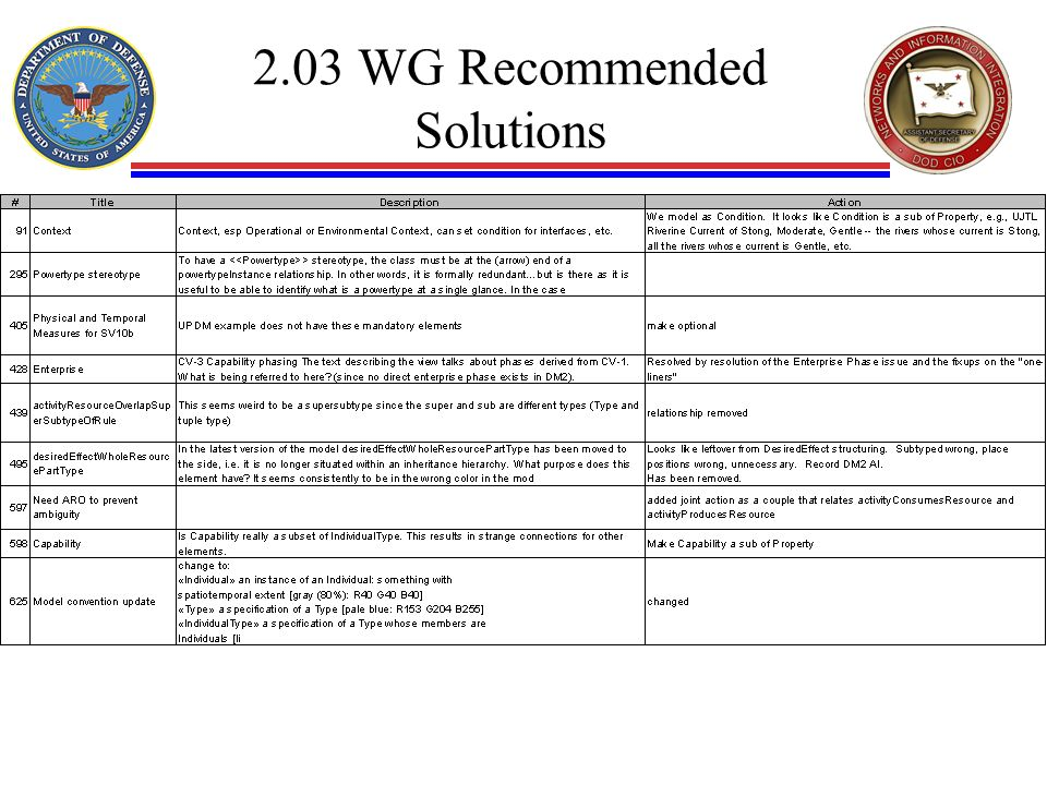 2.03 WG Recommended Solutions