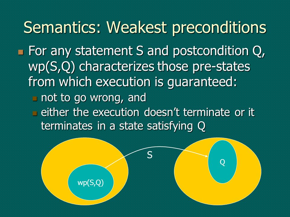 Semantics: Weakest preconditions For any statement S and postcondition Q, wp(S,Q) characterizes those pre-states from which execution is guaranteed: F