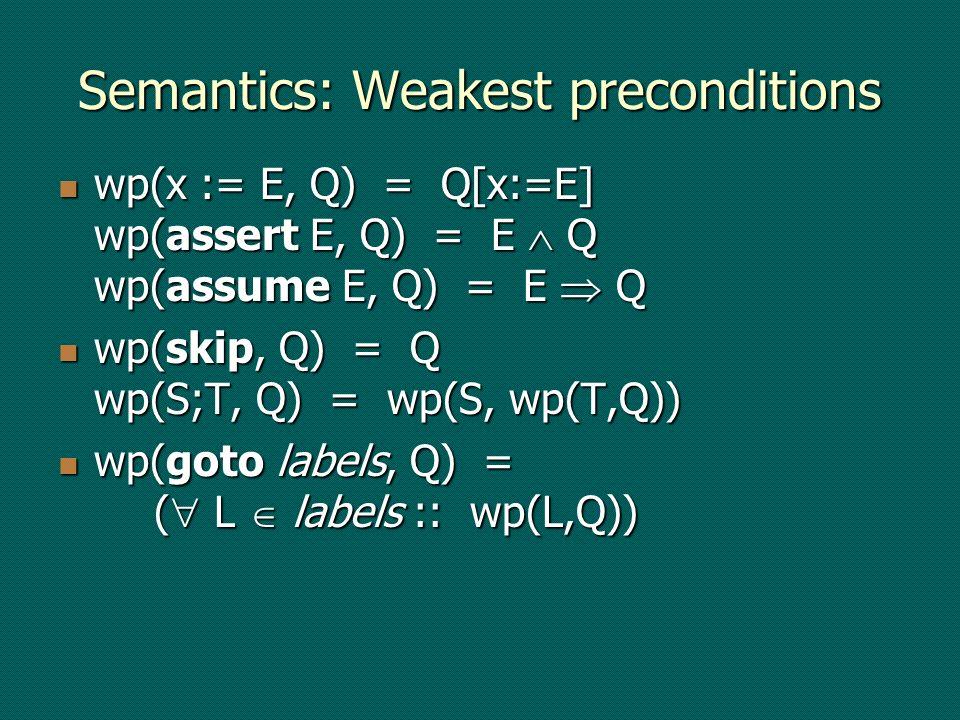Semantics: Weakest preconditions wp(x := E, Q) = Q[x:=E] wp(assert E, Q) = E Q wp(assume E, Q) = E Q wp(x := E, Q) = Q[x:=E] wp(assert E, Q) = E Q wp(