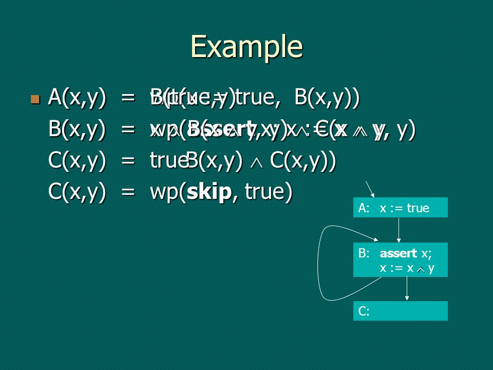 Example A(x,y) = wp(x := true, B(x,y)) B(x,y) = wp(assert x; x := x y, B(x,y) C(x,y)) C(x,y) = wp(skip, true) A(x,y) = wp(x := true, B(x,y)) B(x,y) = wp(assert x; x := x y, B(x,y) C(x,y)) C(x,y) = wp(skip, true) A:x := true B:assert x; x := x y C: A(x,y) = B(true,y) B(x,y) = x B(x y, y) C(x y, y) C(x,y) = true A(x,y) = B(true,y) B(x,y) = x B(x y, y) C(x y, y) C(x,y) = true