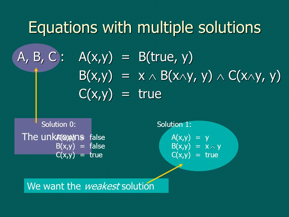 Equations with multiple solutions The unknowns Solution 0: A(x,y) = false B(x,y) = false C(x,y) = true Solution 1: A(x,y) = y B(x,y) = x y C(x,y) = tr