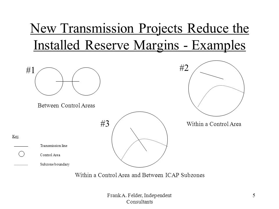 Frank A. Felder, Independent Consultants 5 New Transmission Projects Reduce the Installed Reserve Margins - Examples Between Control Areas Within a Co
