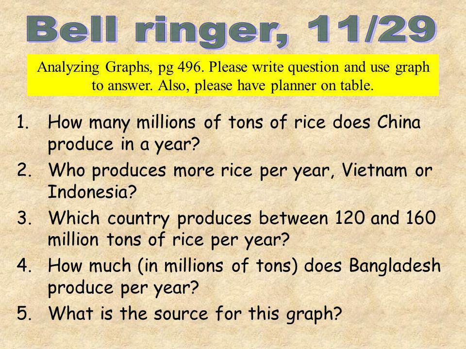 1.How many millions of tons of rice does China produce in a year? 2.Who produces more rice per year, Vietnam or Indonesia? 3.Which country produces be