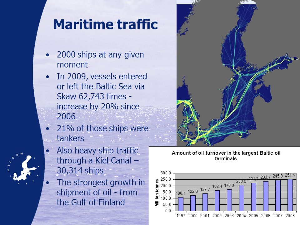 Maritime traffic 2000 ships at any given moment In 2009, vessels entered or left the Baltic Sea via Skaw 62,743 times - increase by 20% since 2006 21%
