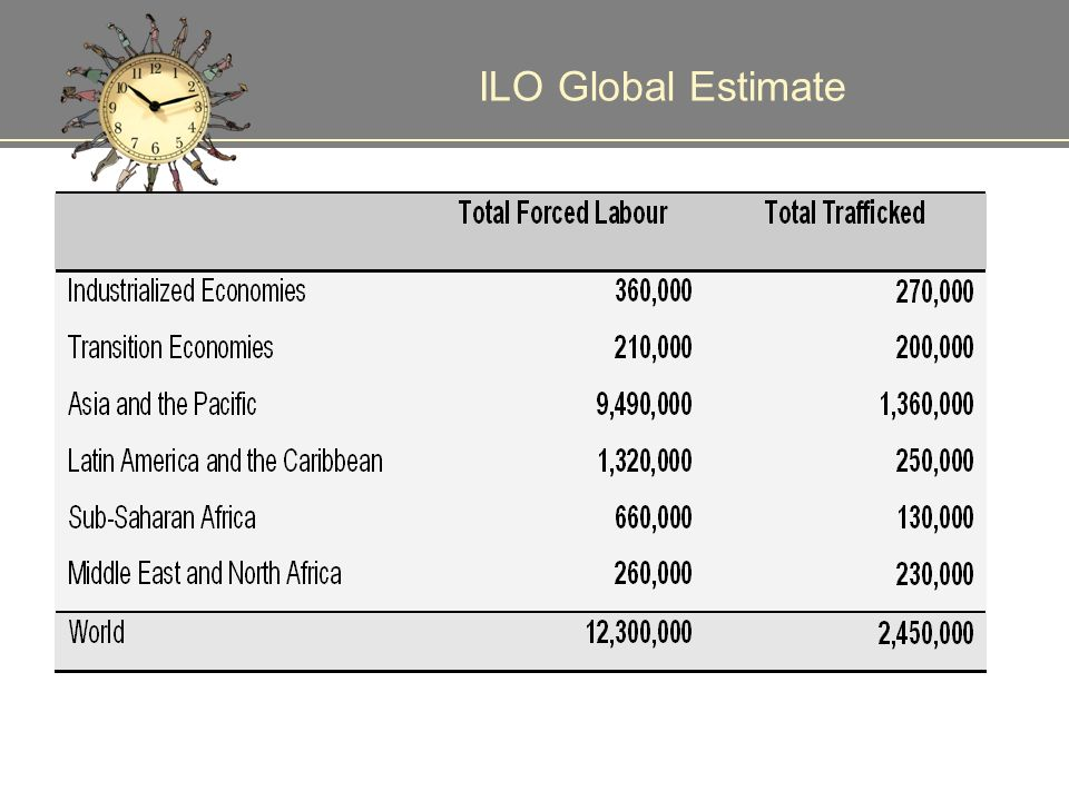 ILO Global Estimate