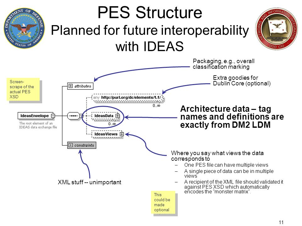 11 PES Structure Planned for future interoperability with IDEAS Where you say what views the data corresponds to –One PES file can have multiple views