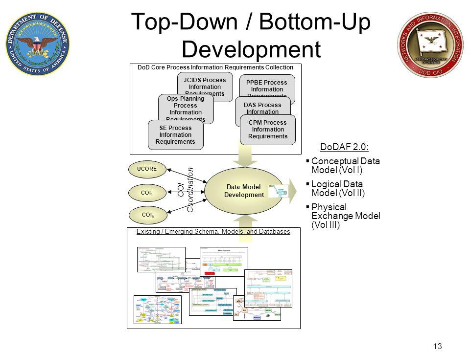 13 Top-Down / Bottom-Up Development DoDAF 2.0: Conceptual Data Model (Vol I) Logical Data Model (Vol II) Physical Exchange Model (Vol III) Existing /