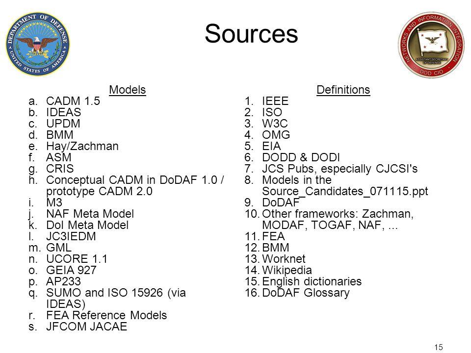 15 Sources Models a.CADM 1.5 b.IDEAS c.UPDM d.BMM e.Hay/Zachman f.ASM g.CRIS h.Conceptual CADM in DoDAF 1.0 / prototype CADM 2.0 i.M3 j.NAF Meta Model