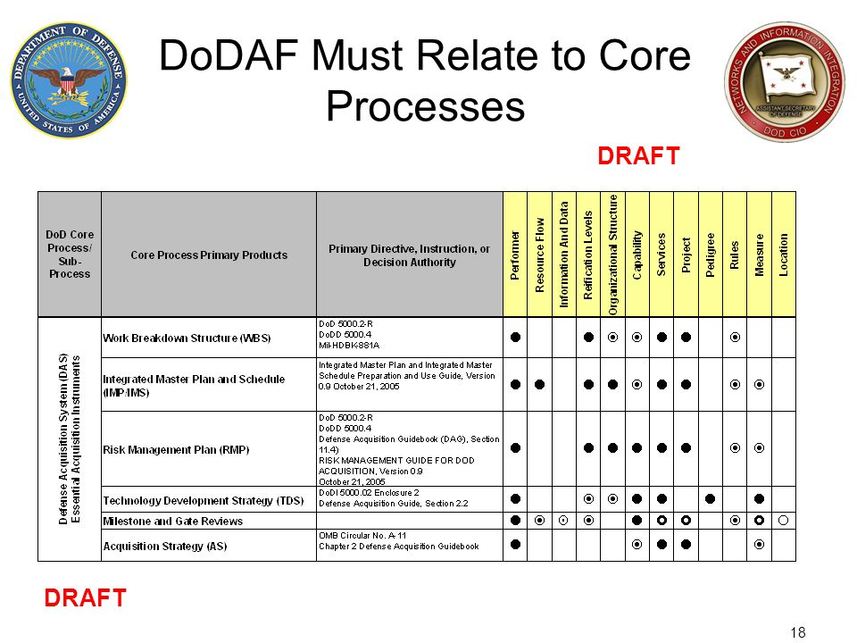 18 DoDAF Must Relate to Core Processes DRAFT