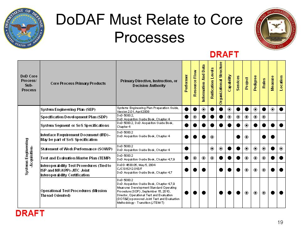 19 DoDAF Must Relate to Core Processes DRAFT