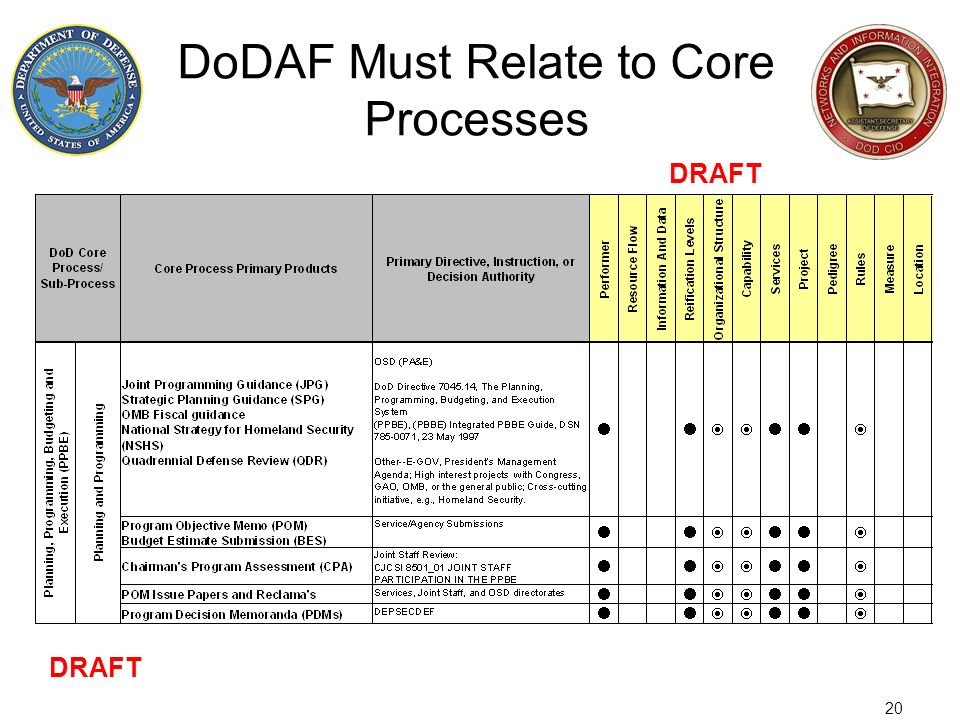20 DoDAF Must Relate to Core Processes DRAFT