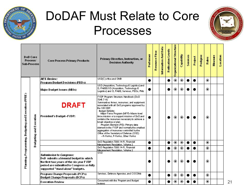 21 DoDAF Must Relate to Core Processes DRAFT