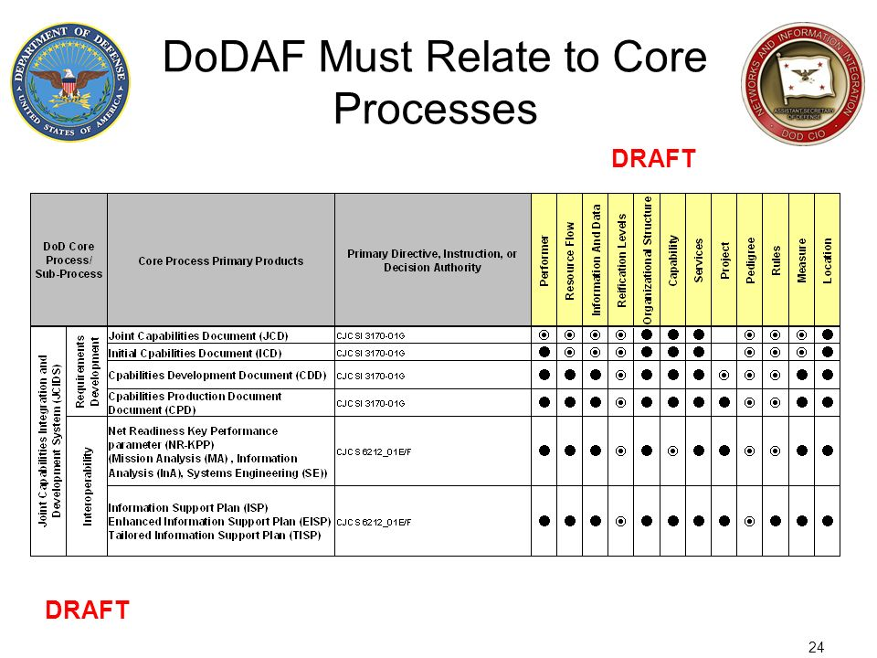 24 DoDAF Must Relate to Core Processes DRAFT