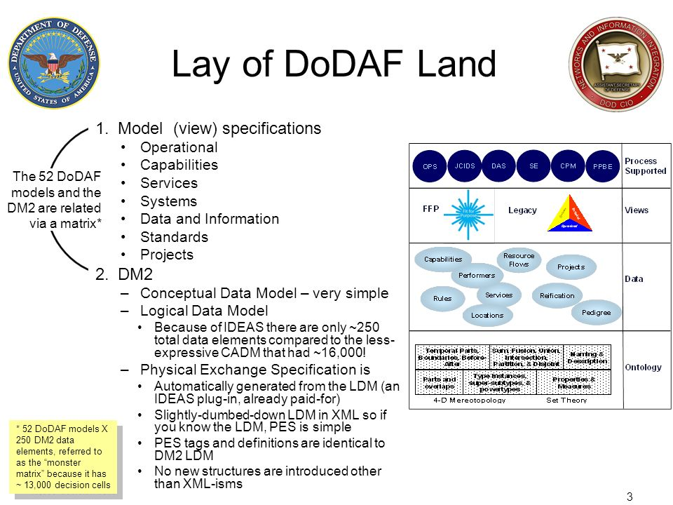 3 Lay of DoDAF Land 1.Model (view) specifications Operational Capabilities Services Systems Data and Information Standards Projects 2.DM2 –Conceptual
