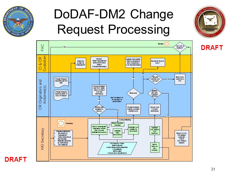 31 DoDAF-DM2 Change Request Processing DRAFT