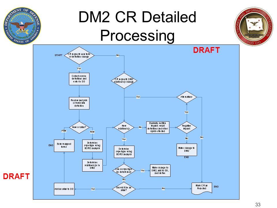 33 DM2 CR Detailed Processing DRAFT