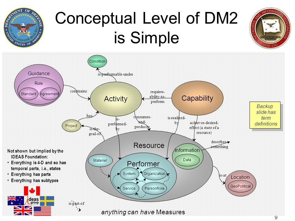 9 Conceptual Level of DM2 is Simple anything can have Measures Guidance Rule StandardAgreement Activity Resource Performer System Service Organization