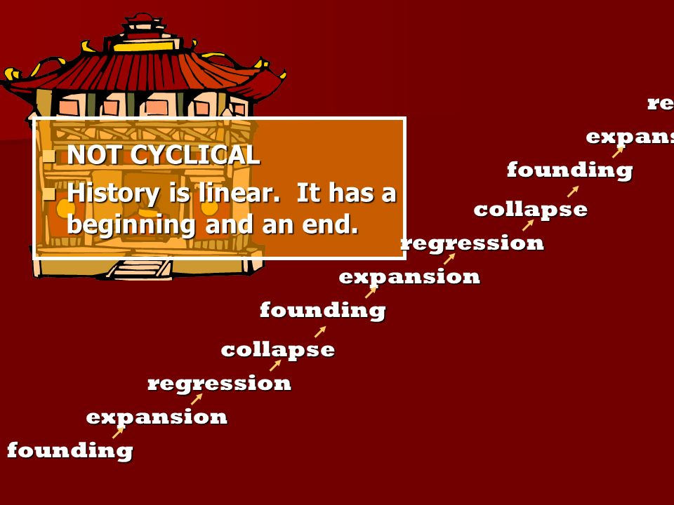 NOT CYCLICAL NOT CYCLICAL History is linear. It has a beginning and an end. History is linear. It has a beginning and an end. founding expansion regre