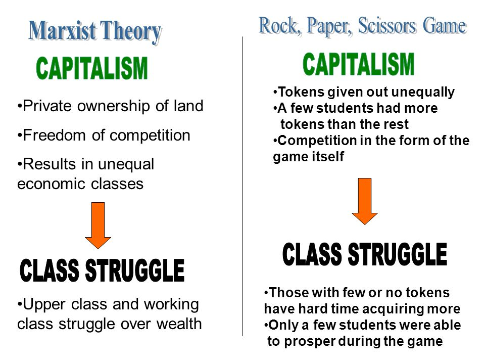 Private ownership of land Freedom of competition Results in unequal economic classes Upper class and working class struggle over wealth Tokens given o