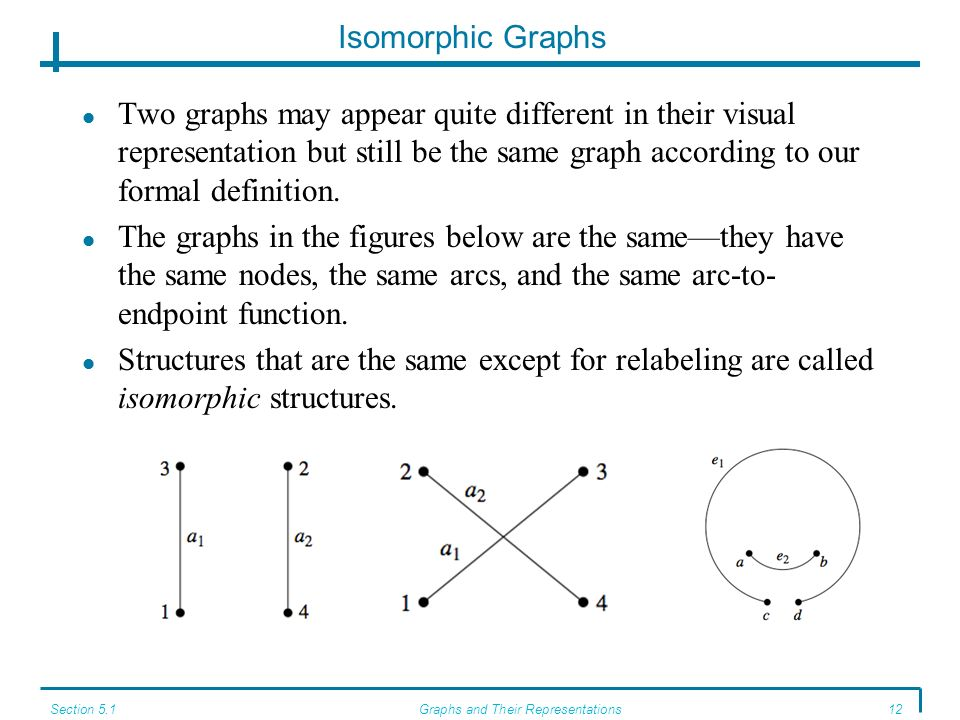 Section 5.1Graphs and Their Representations12 Isomorphic Graphs Two graphs may appear quite different in their visual representation but still be the same graph according to our formal definition.