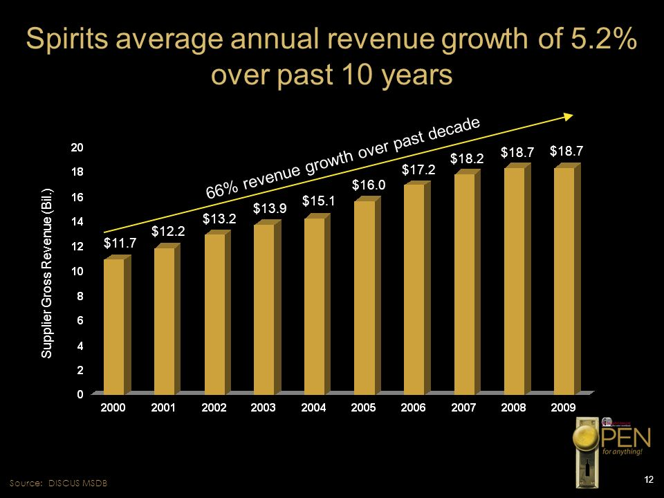 12 Spirits average annual revenue growth of 5.2% over past 10 years Source: DISCUS MSDB $11.7 $12.2 $13.2 $13.9 $15.1 $16.0 $17.2 $18.2 $18.7 66% reve