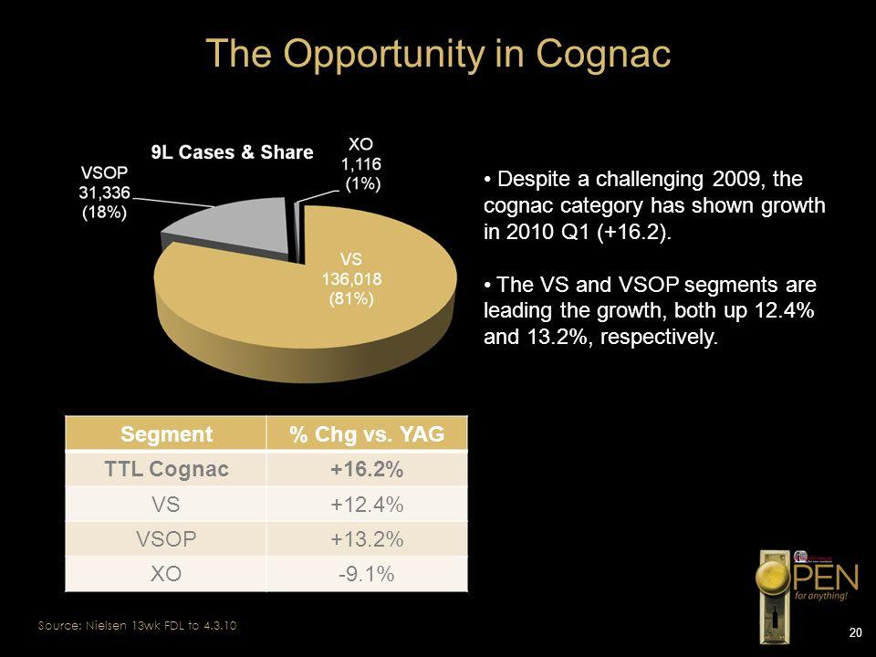 20 The Opportunity in Cognac Source: Nielsen 13wk FDL to 4.3.10 Segment% Chg vs. YAG TTL Cognac+16.2% VS+12.4% VSOP+13.2% XO-9.1% Despite a challengin