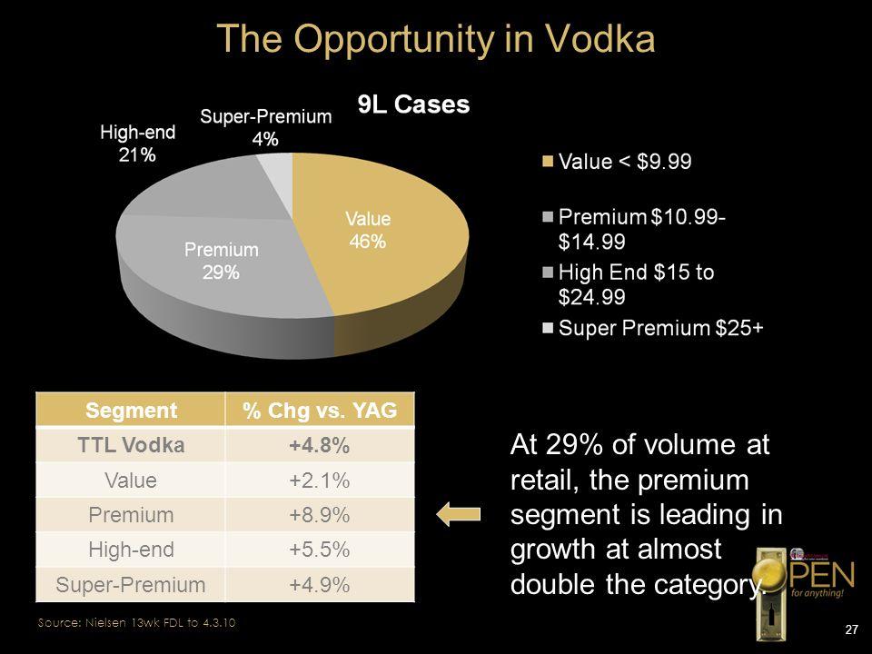 27 The Opportunity in Vodka Segment% Chg vs. YAG TTL Vodka+4.8% Value+2.1% Premium+8.9% High-end+5.5% Super-Premium+4.9% At 29% of volume at retail, t