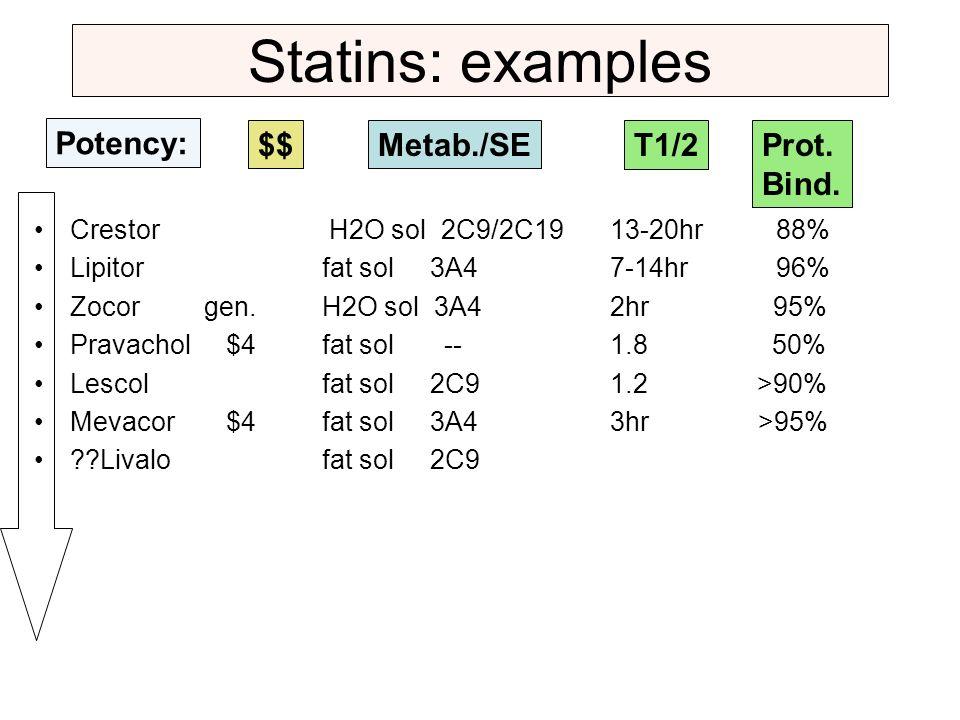 Statins: examples Crestor H2O sol 2C9/2C19 13-20hr 88% Lipitorfat sol 3A4 7-14hr 96% Zocor gen.H2O sol 3A4 2hr 95% Pravachol$4fat sol -- 1.8 50% Lesco