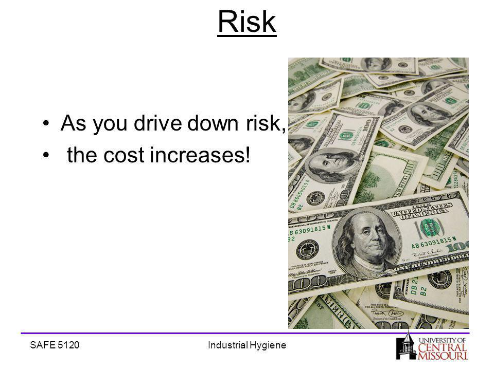 SAFE 5120Industrial Hygiene Risk As you drive down risk, the cost increases!