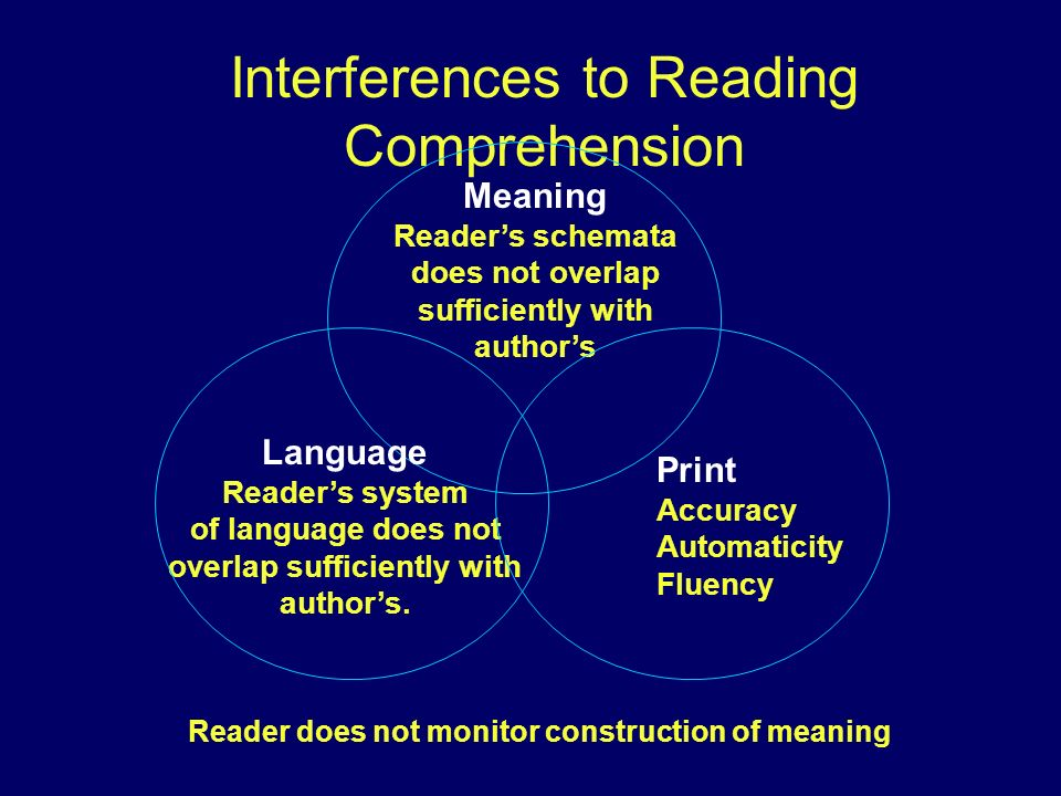 Interferences to Reading Comprehension Meaning Readers schemata does not overlap sufficiently with authors Language Readers system of language does no
