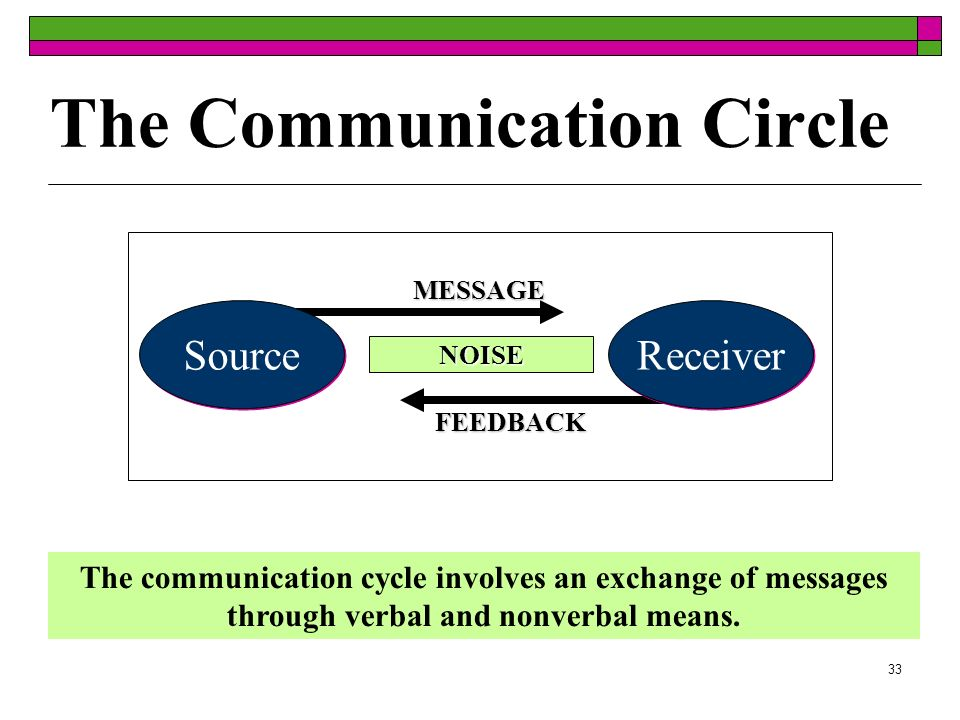 33 The Communication Circle The communication cycle involves an exchange of messages through verbal and nonverbal means. MESSAGE FEEDBACK NOISE Source