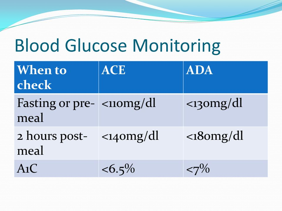 Blood Glucose Monitoring When to check ACEADA Fasting or pre- meal <110mg/dl<130mg/dl 2 hours post- meal <140mg/dl<180mg/dl A1C<6.5%<7%