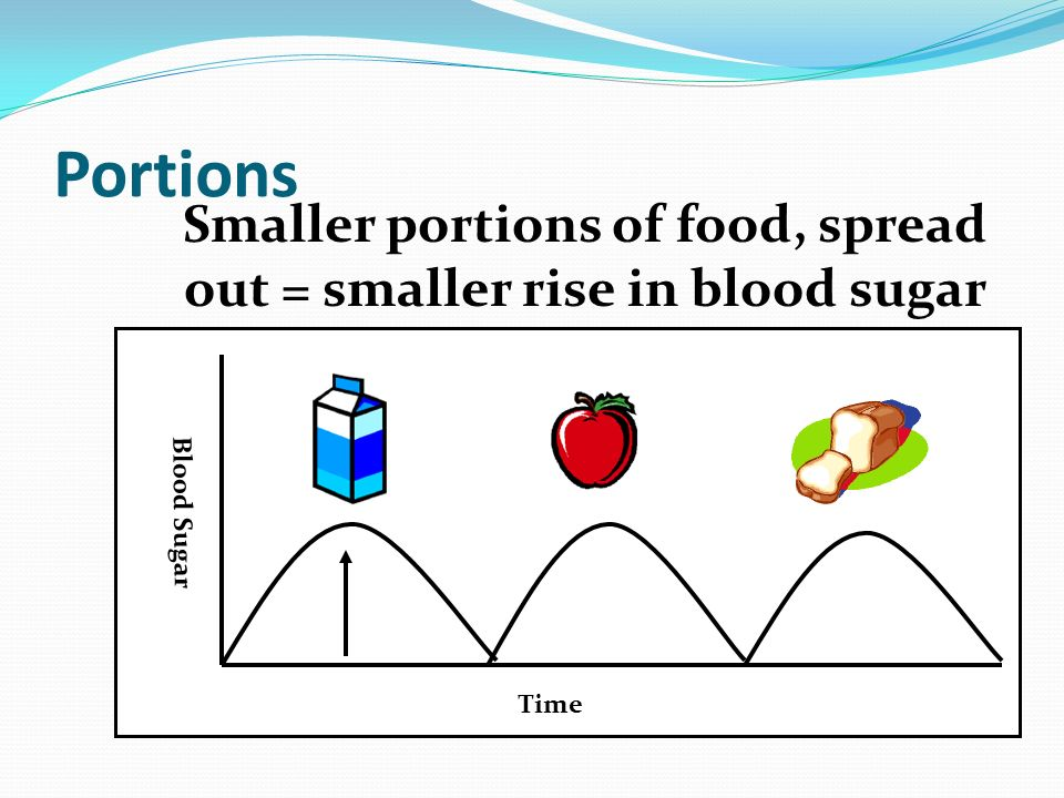 Portions Time Blood Sugar Smaller portions of food, spread out = smaller rise in blood sugar