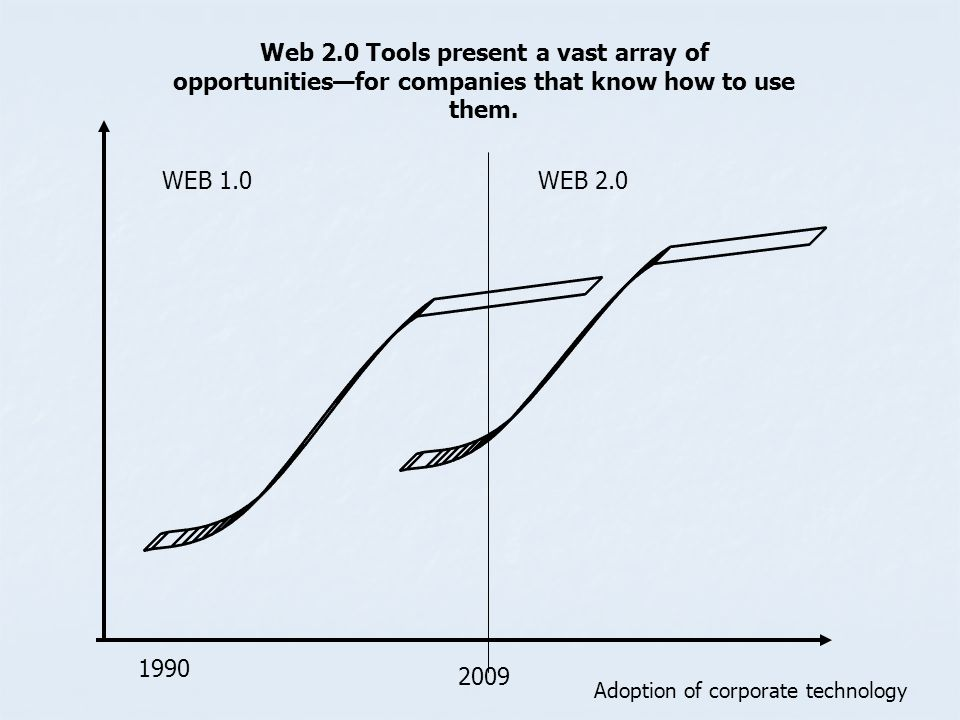 1990 2009 WEB 1.0WEB 2.0 Web 2.0 Tools present a vast array of opportunitiesfor companies that know how to use them. Adoption of corporate technology