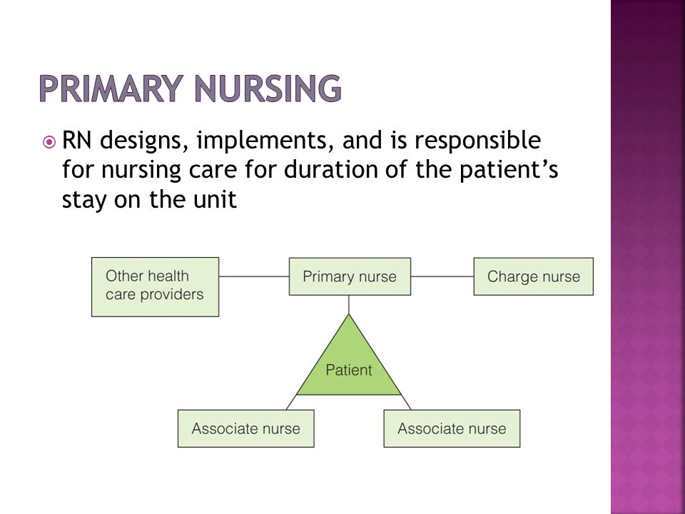 RN designs, implements, and is responsible for nursing care for duration of the patients stay on the unit