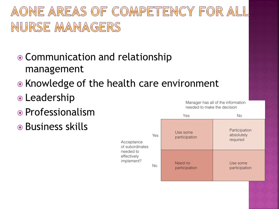 Communication and relationship management Knowledge of the health care environment Leadership Professionalism Business skills