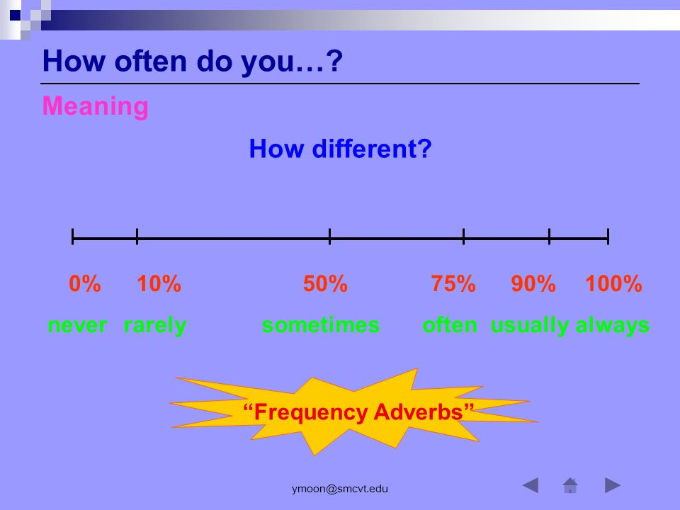 ymoon@smcvt.edu 10% rarely 100% always 90% usually 75% often 50% sometimes 0% never Frequency Adverbs How often do you….