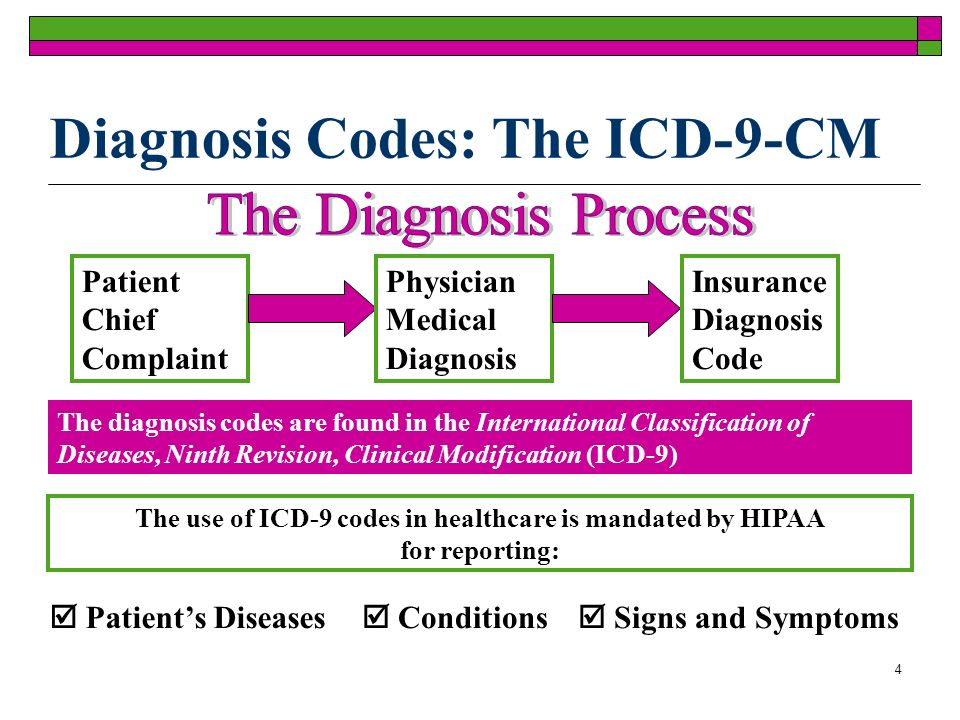 4 Diagnosis Codes: The ICD-9-CM Patient Chief Complaint Physician Medical Diagnosis Insurance Diagnosis Code The diagnosis codes are found in the International Classification of Diseases, Ninth Revision, Clinical Modification (ICD-9) The use of ICD-9 codes in healthcare is mandated by HIPAA for reporting: Patients Diseases Conditions Signs and Symptoms
