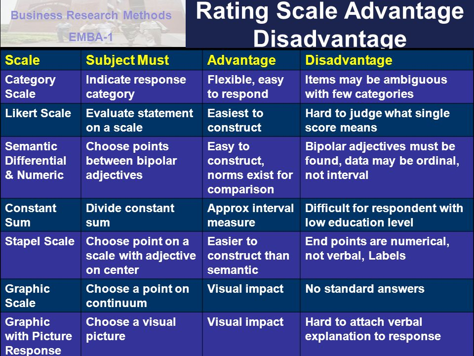 Business Research Methods EMBA-1 19 Rating Scale Advantage Disadvantage ScaleSubject MustAdvantageDisadvantage Category Scale Indicate response catego