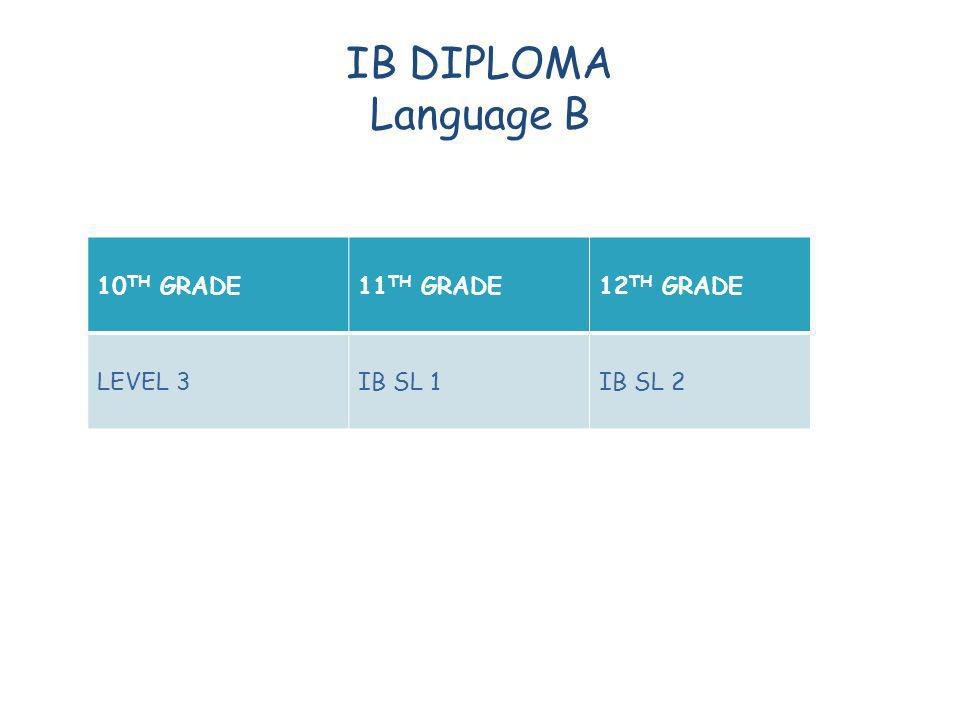 IB DIPLOMA Language B 10 TH GRADE11 TH GRADE12 TH GRADE LEVEL 3IB SL 1IB SL 2