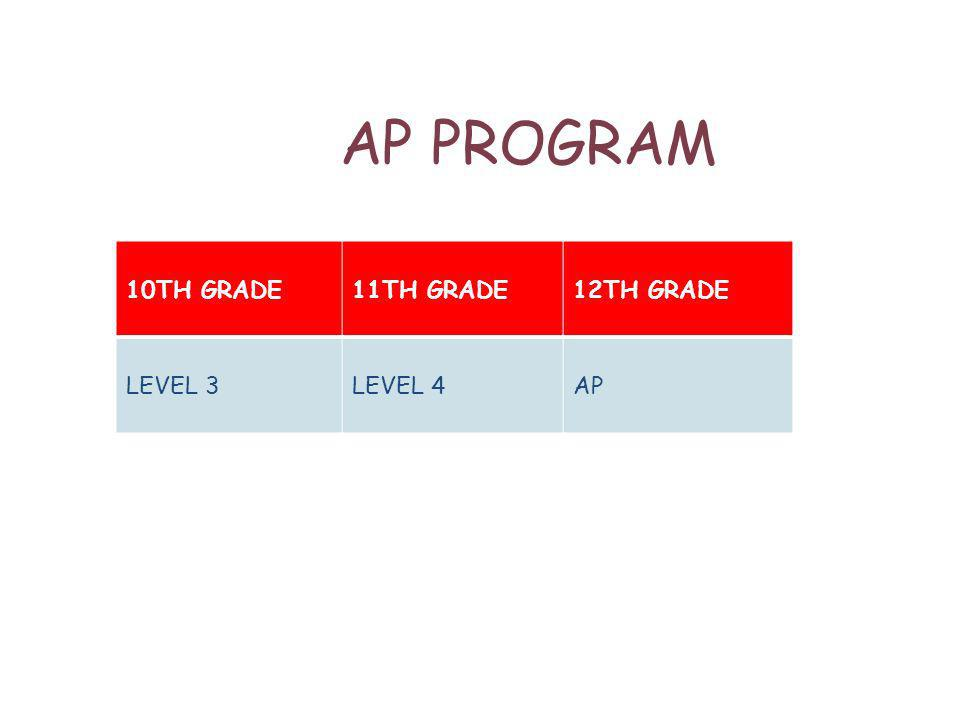 AP PROGRAM 10TH GRADE11TH GRADE12TH GRADE LEVEL 3LEVEL 4AP
