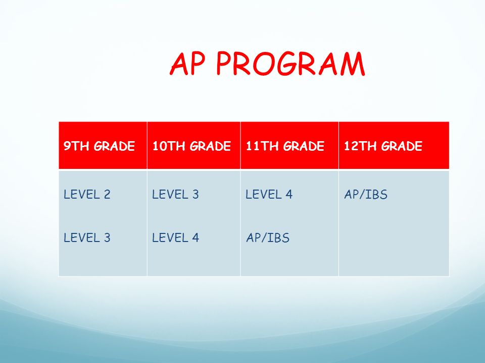 AP PROGRAM 9TH GRADE10TH GRADE11TH GRADE12TH GRADE LEVEL 2 LEVEL 3 LEVEL 4 AP/IBS